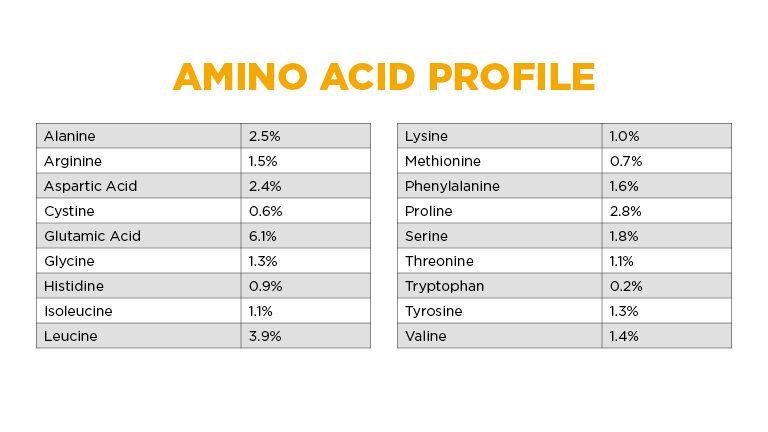 Moonshine Gold Amino Acid Profile