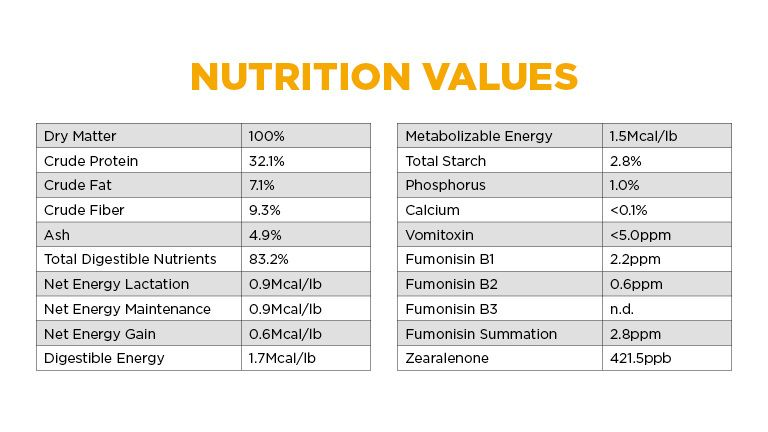 Moonshine Gold Nutritional Values